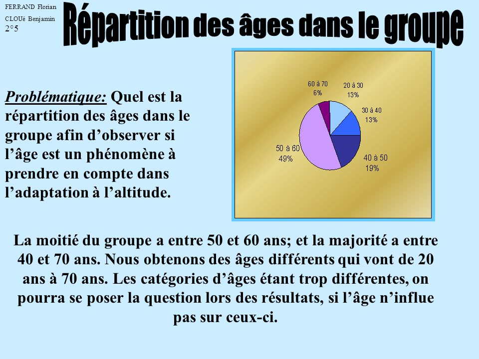 Répartition des âges dans le groupe