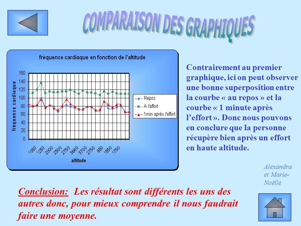 COMPARAISON DES GRAPHIQUES