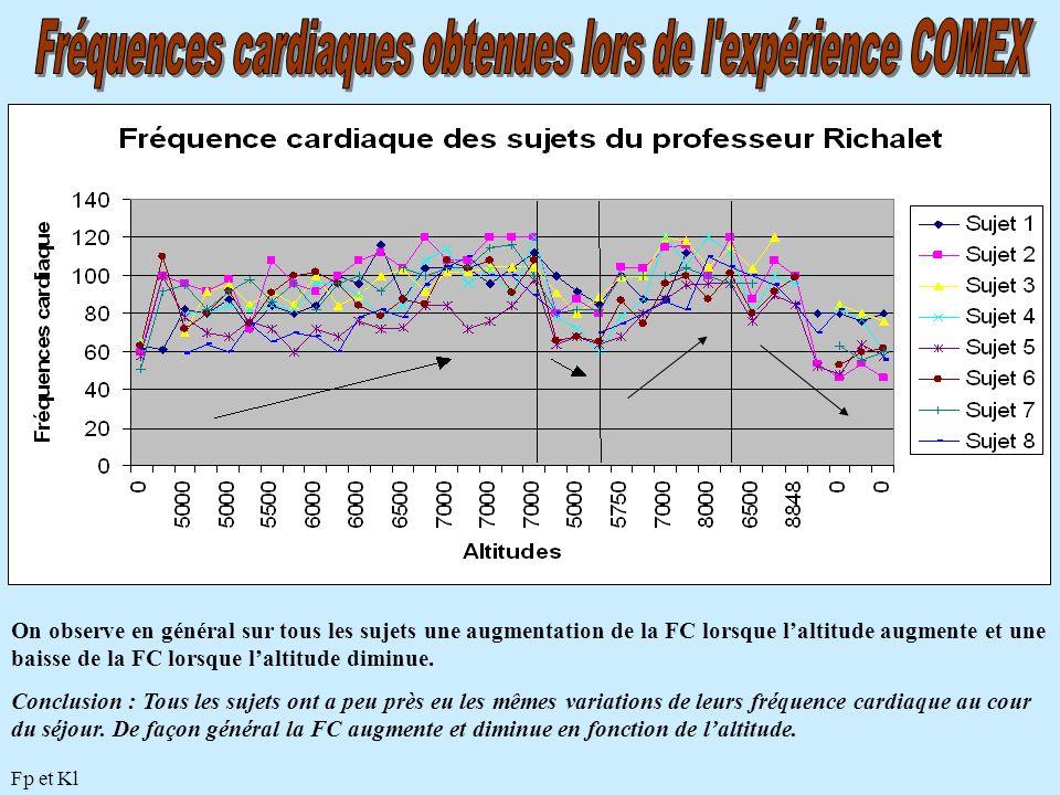 Fréquences cardiaques obtenues lors de l expérience COMEX