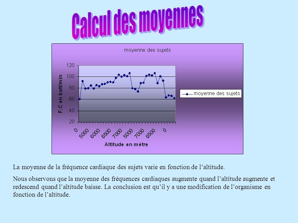 Calcul des moyennes La moyenne de la fréquence cardiaque des sujets varie en fonction de l'altitude.