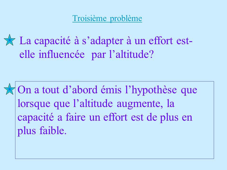 Troisième problème La capacité à s'adapter à un effort est-elle influencée par l'altitude