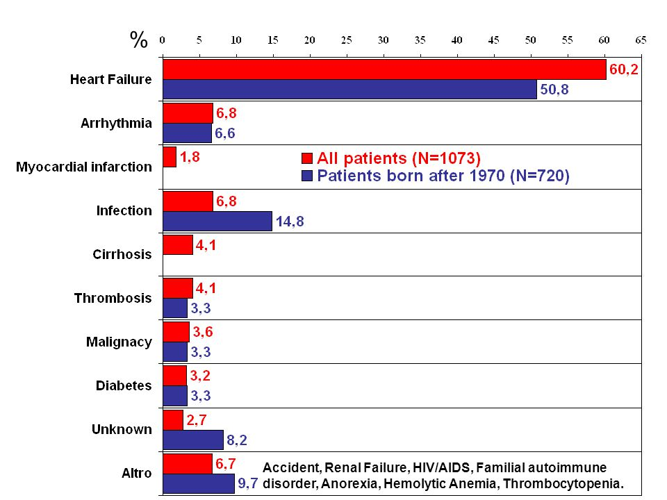 % Accident, Renal Failure, HIV/AIDS, Familial autoimmune disorder, Anorexia, Hemolytic Anemia, Thrombocytopenia.