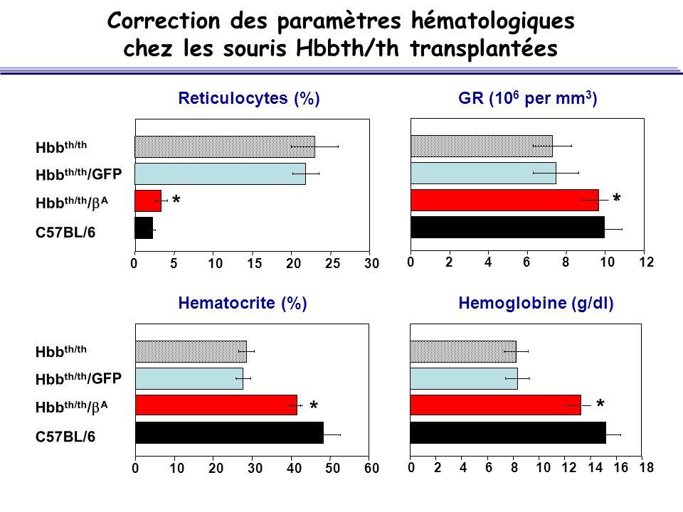 Correction des paramètres hématologiques