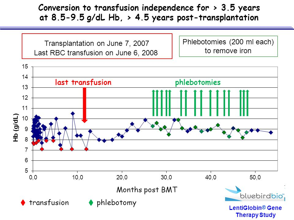 Conversion to transfusion independence for > 3.5 years
