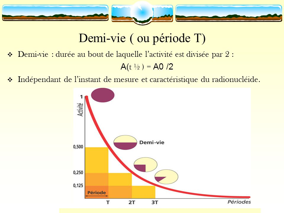 Demi-vie ( ou période T)