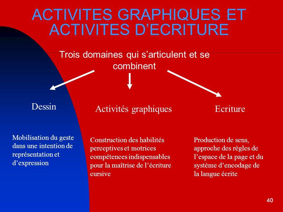ACTIVITES GRAPHIQUES ET ACTIVITES D'ECRITURE