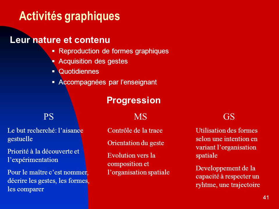 Activités graphiques Leur nature et contenu Progression PS MS GS