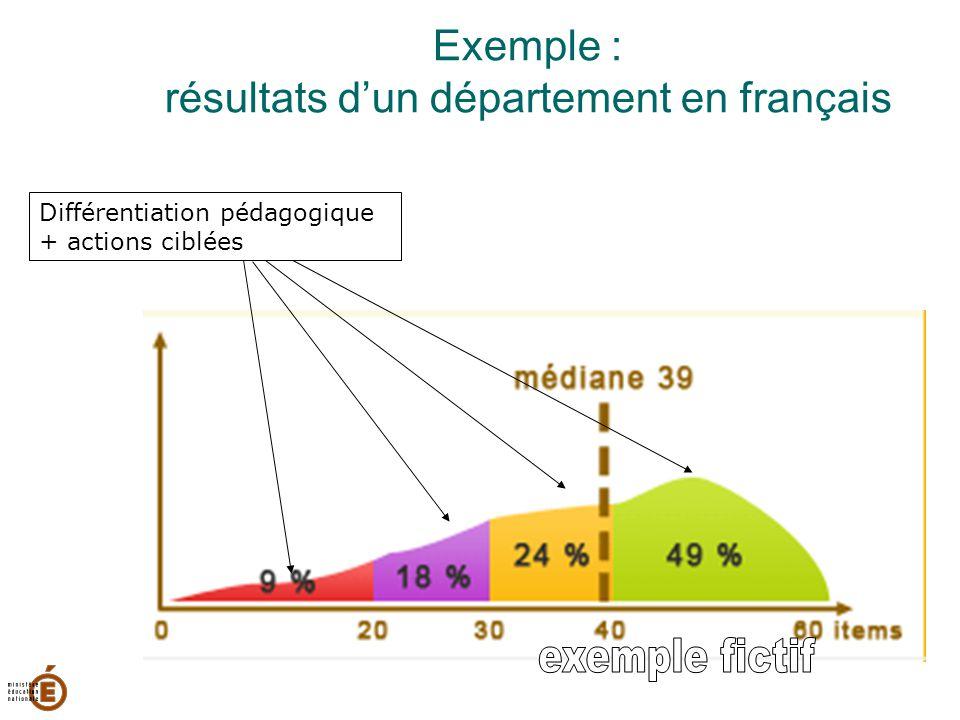 Exemple : résultats d'un département en français