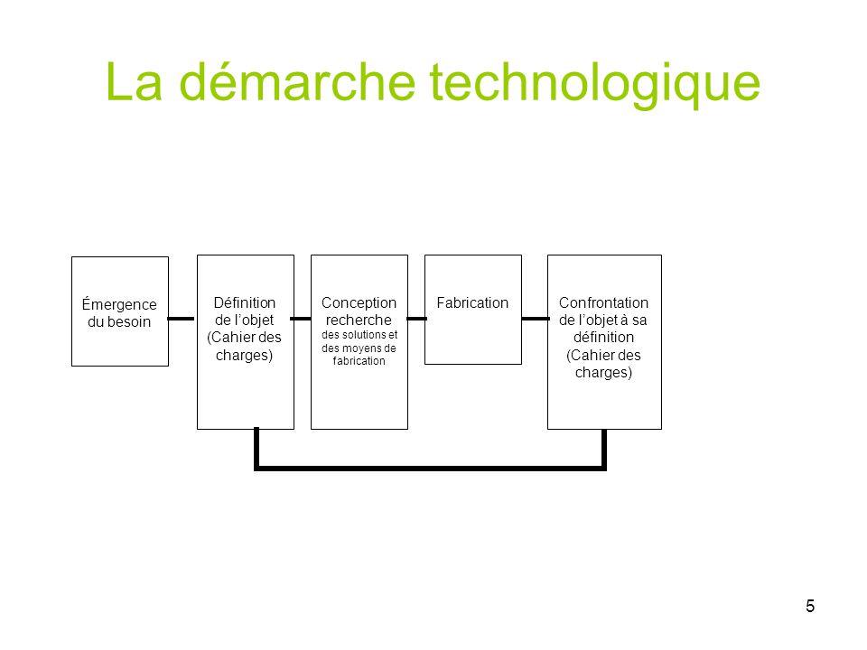 La démarche technologique