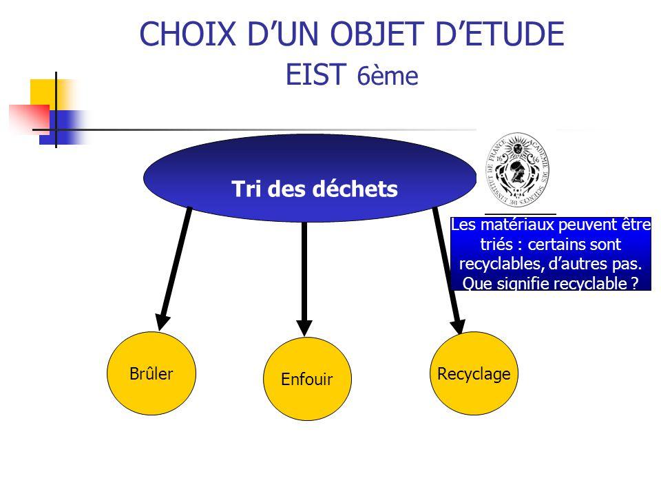 CHOIX D'UN OBJET D'ETUDE EIST 6ème