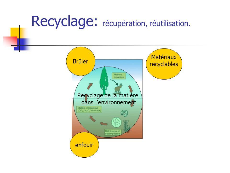 Recyclage: récupération, réutilisation.