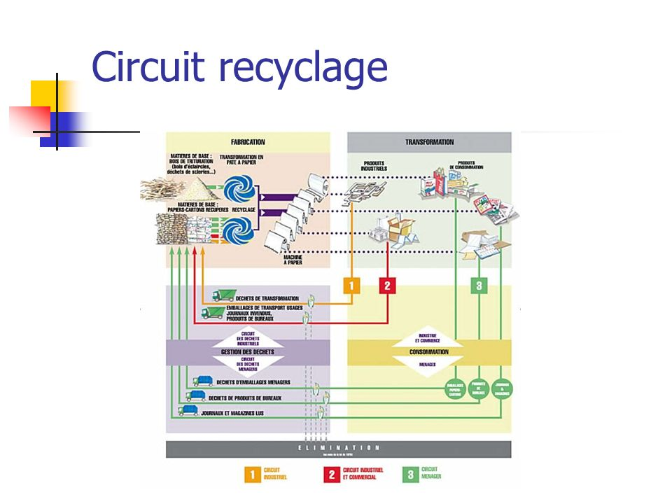 Circuit recyclage
