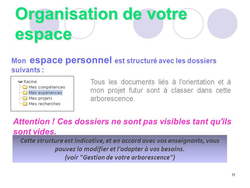 Organisation de votre espace