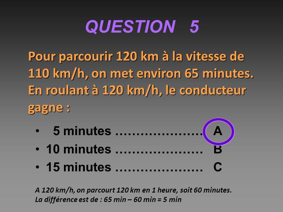QUESTION 5 Pour parcourir 120 km à la vitesse de 110 km/h, on met environ 65 minutes. En roulant à 120 km/h, le conducteur gagne :
