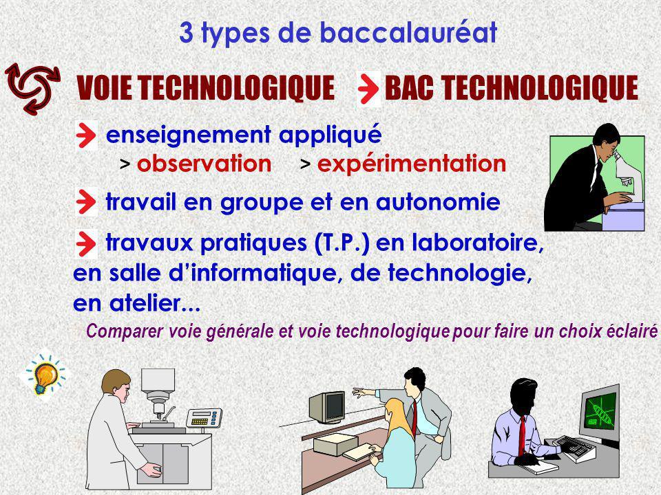 3 types de baccalauréat VOIE TECHNOLOGIQUE BAC TECHNOLOGIQUE