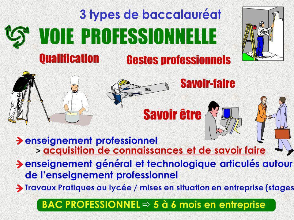 VOIE PROFESSIONNELLE 3 types de baccalauréat Savoir être Qualification