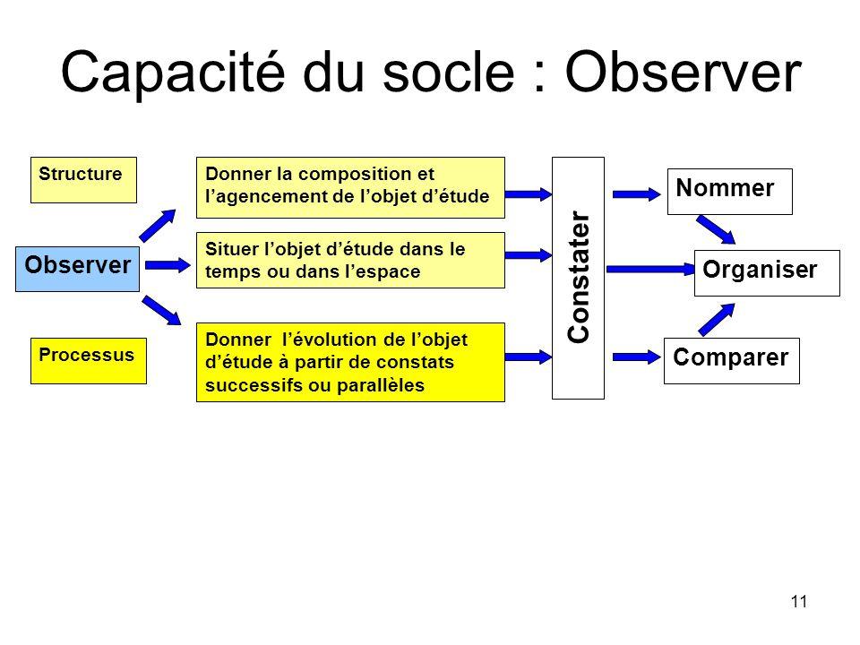 Capacité du socle : Observer