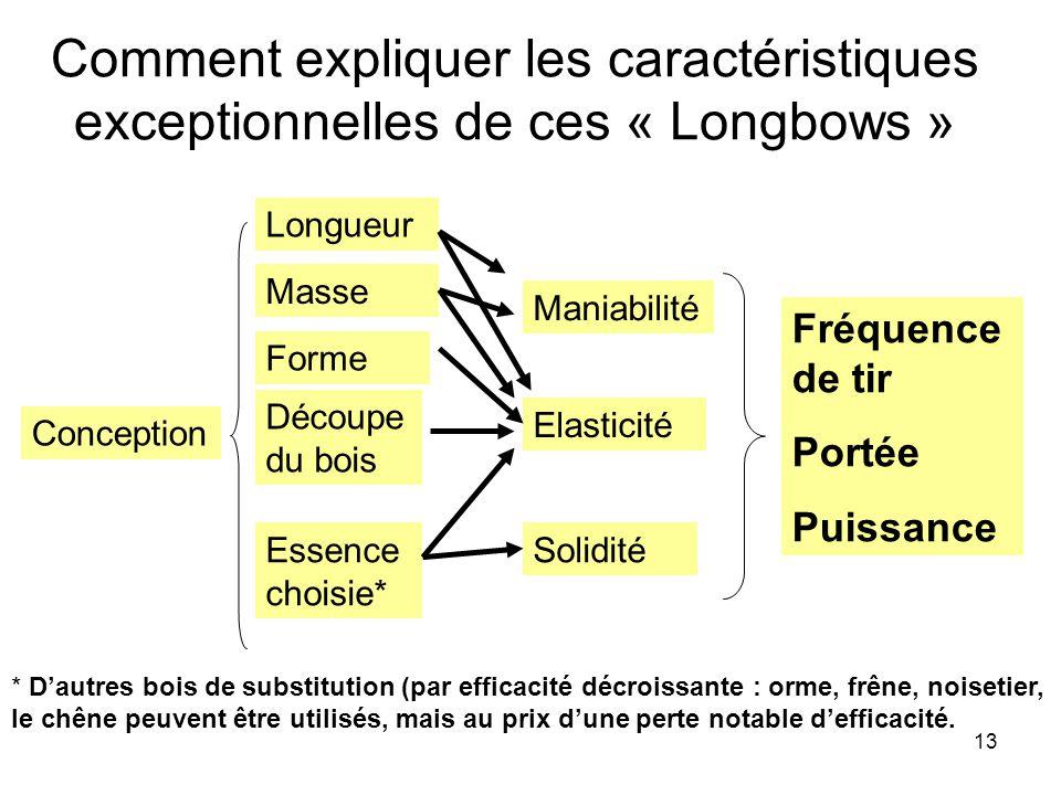 Comment expliquer les caractéristiques exceptionnelles de ces « Longbows »