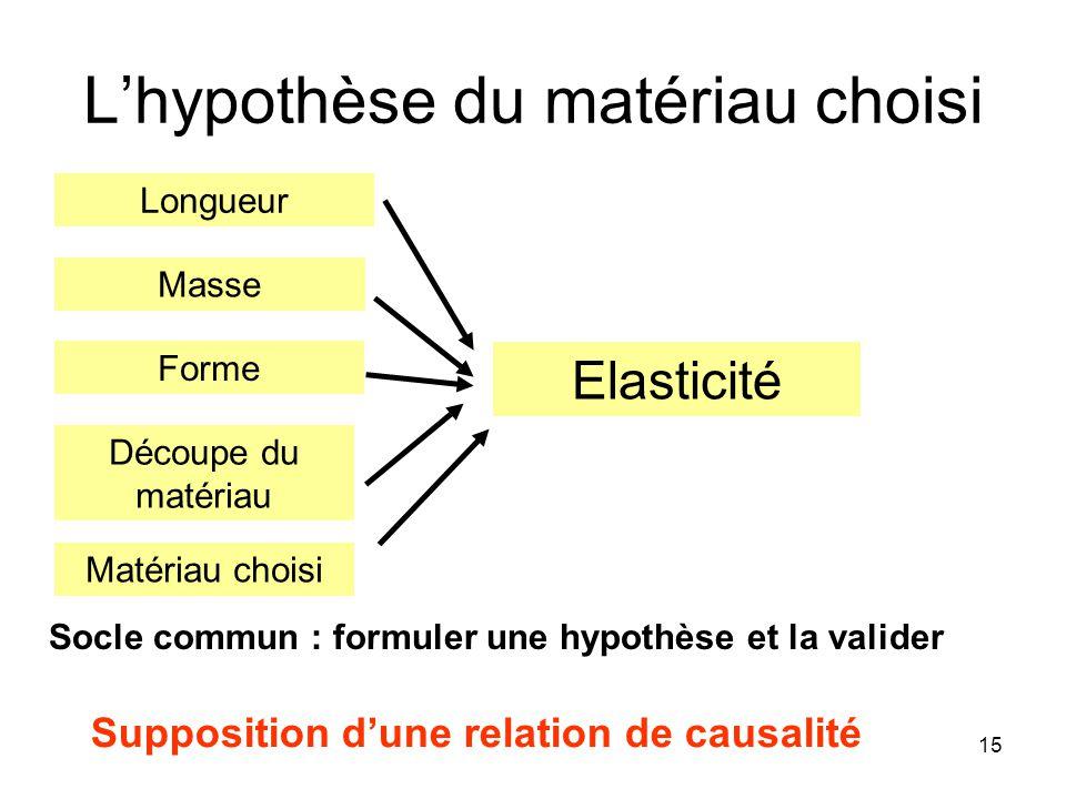 L'hypothèse du matériau choisi