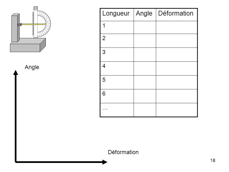 Longueur Angle Déformation 1 2 3 4 5 6 … Angle Déformation