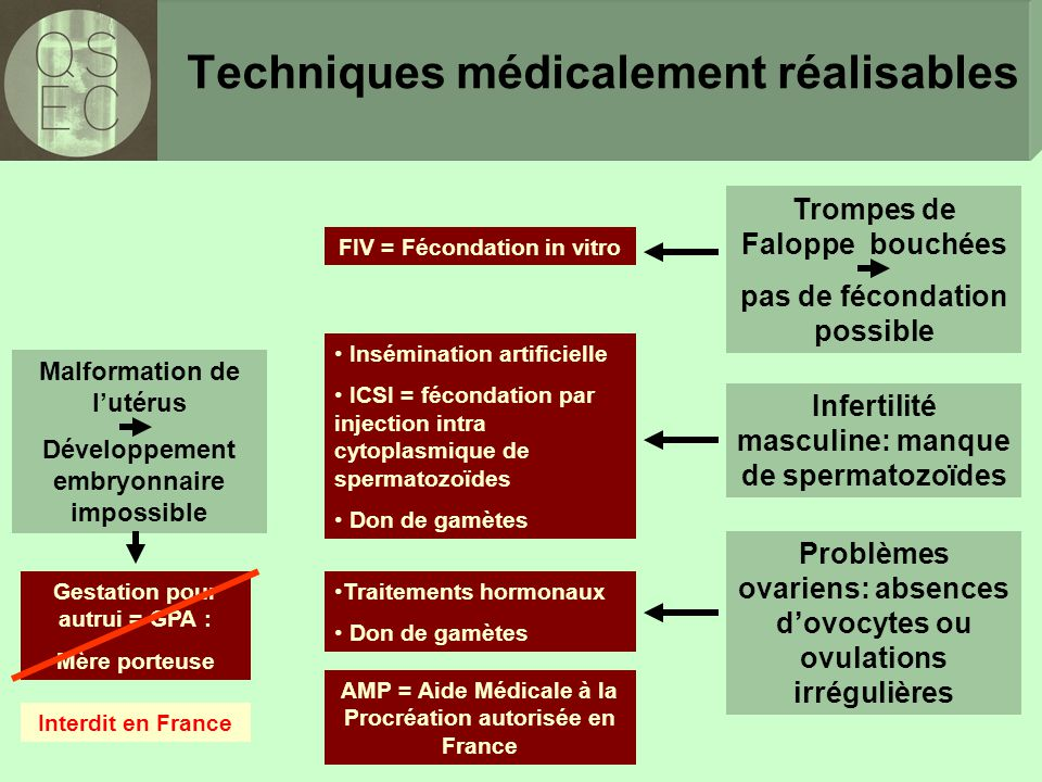 Techniques médicalement réalisables