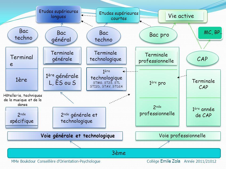 Vie active Bac techno Bac général Bac techno Bac pro Terminale CAP