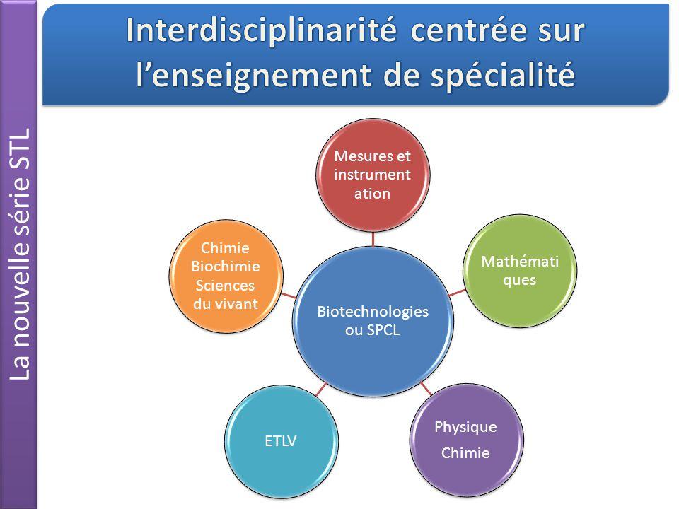 Interdisciplinarité centrée sur l'enseignement de spécialité
