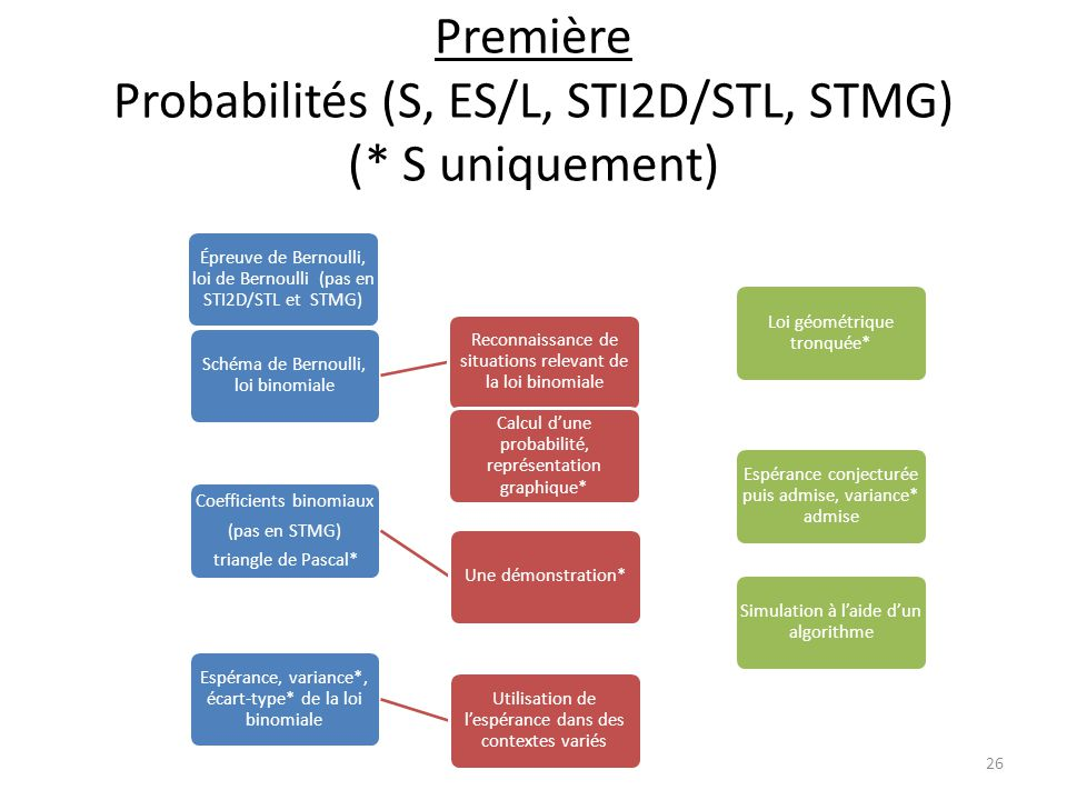Première Probabilités (S, ES/L, STI2D/STL, STMG) (* S uniquement)