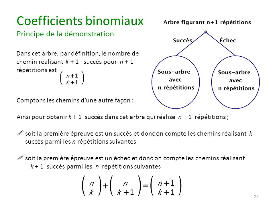 Coefficients binomiaux Principe de la démonstration