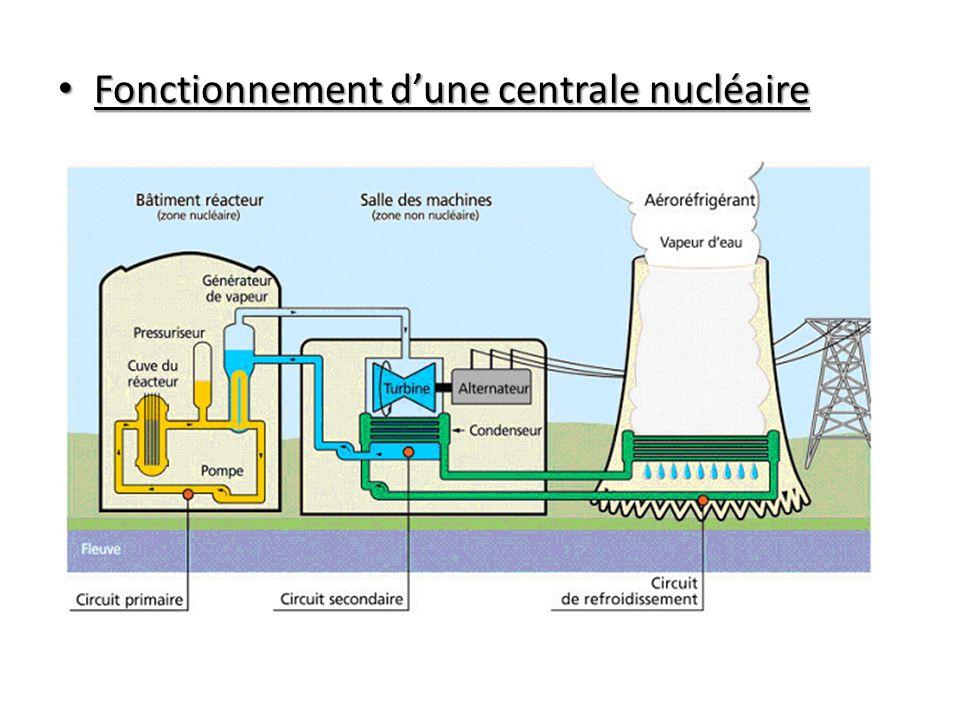 Fonctionnement d'une centrale nucléaire