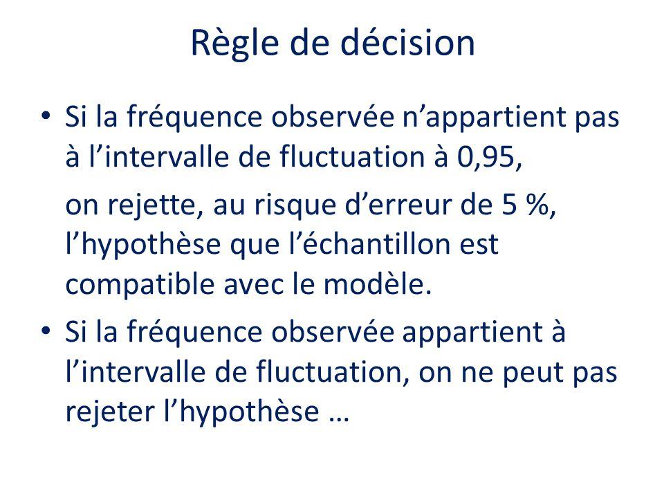 Règle de décision Si la fréquence observée n'appartient pas à l'intervalle de fluctuation à 0,95,