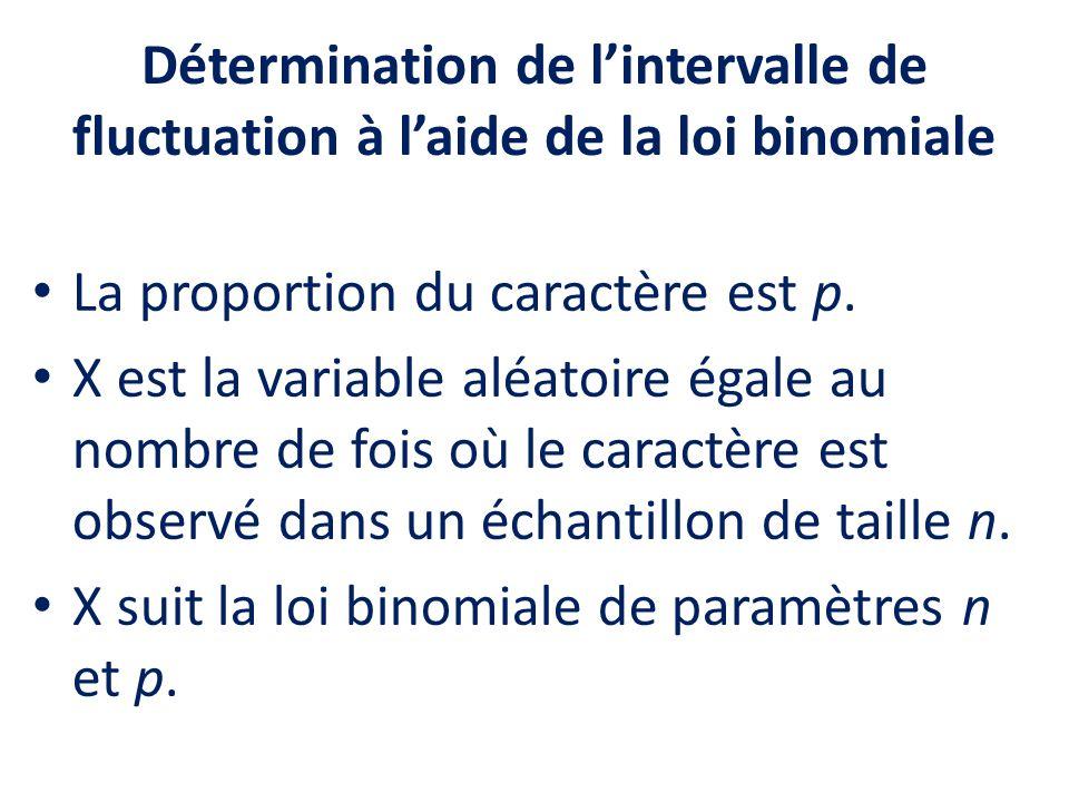 Détermination de l'intervalle de fluctuation à l'aide de la loi binomiale