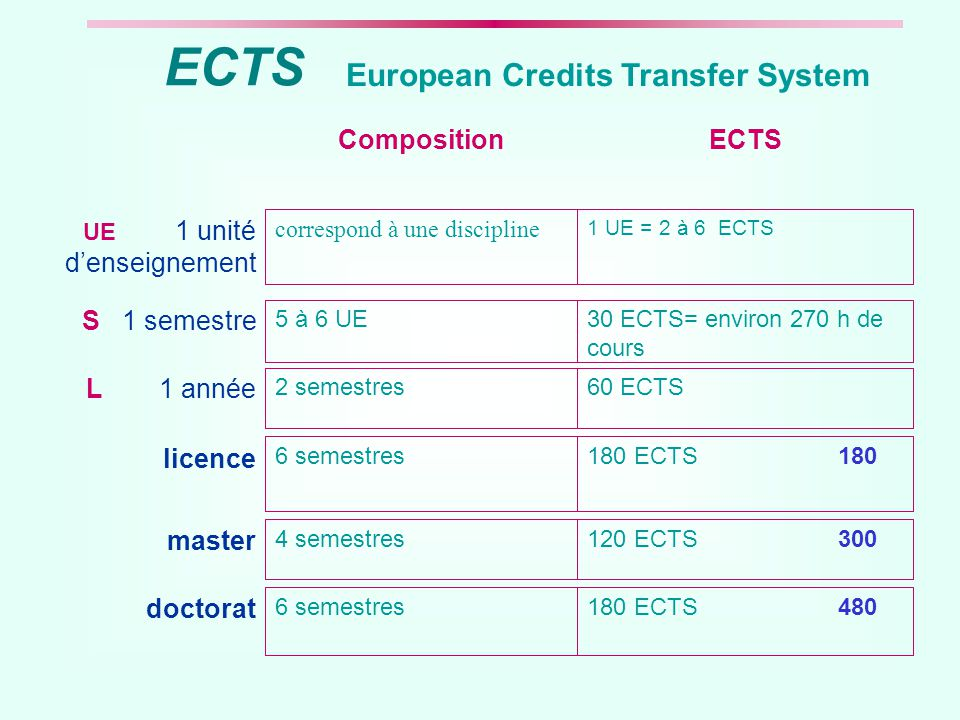 ECTS European Credits Transfer System ECTS Composition S 1 semestre