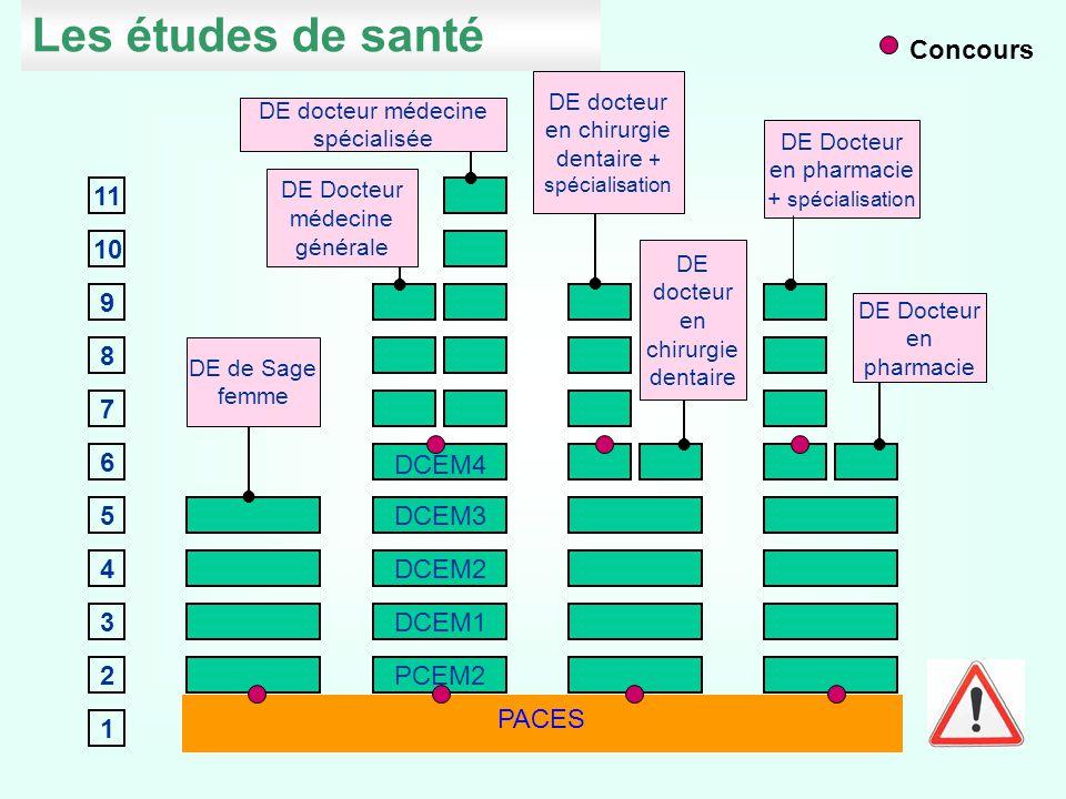 Les études de santé Concours 11 10 9 8 7 6 DCEM4 5 DCEM3 4 DCEM2 3