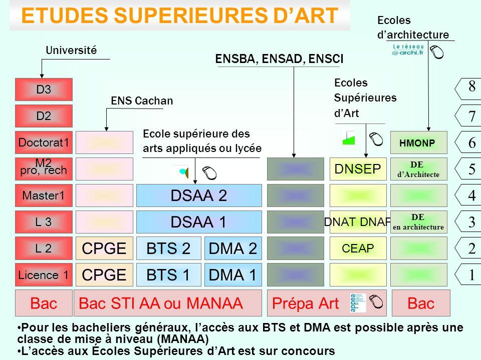 ETUDES SUPERIEURES D'ART
