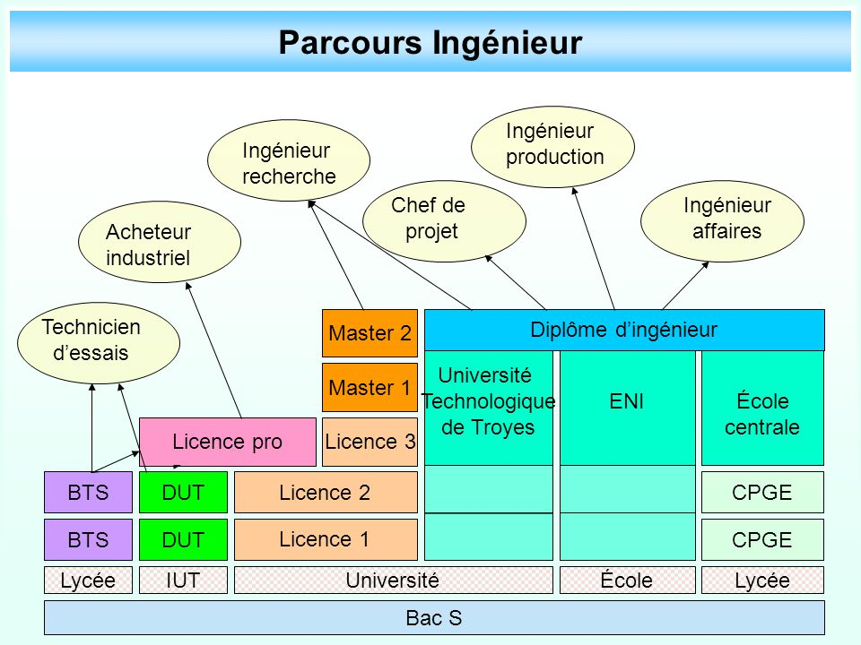Parcours Ingénieur Ingénieur production Ingénieur recherche Chef de