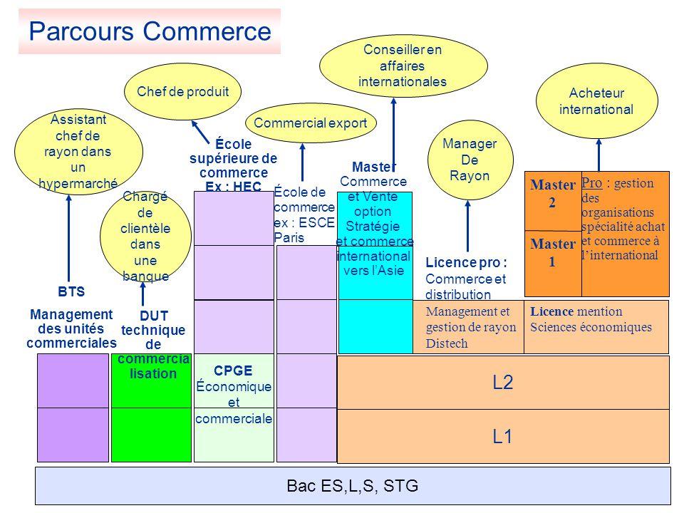 Parcours Commerce L2 L1 Bac ES,L,S, STG Master 1