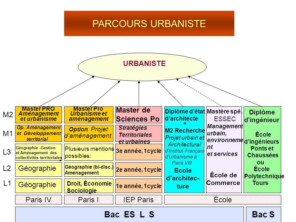 PARCOURS URBANISTE Bac ES L S Bac S URBANISTE Master de Sciences Po +