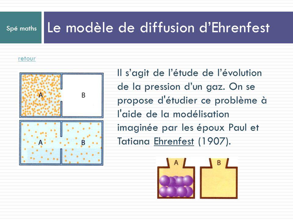 Le modèle de diffusion d'Ehrenfest