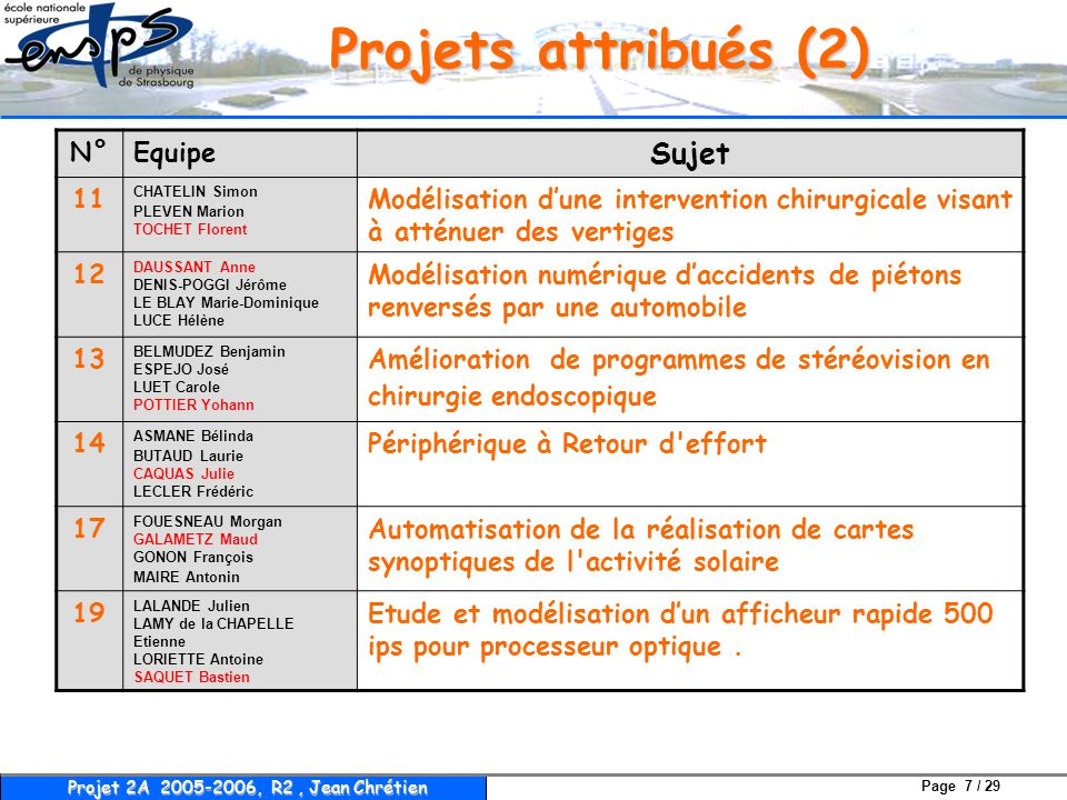 Projets attribués (2) Sujet N° Equipe 11