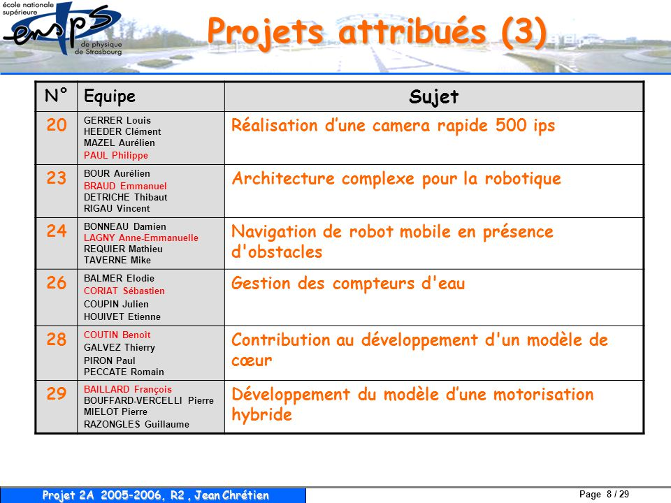 Projets attribués (3) Sujet N° Equipe 20