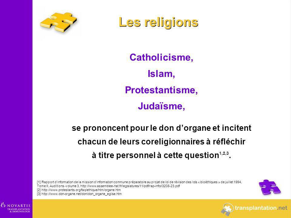 Les religions Catholicisme, Islam, Protestantisme, Judaïsme,