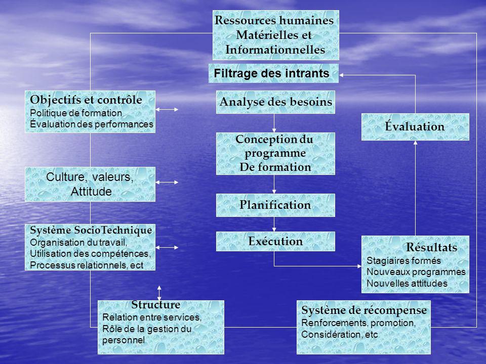 Ressources humaines Matérielles et Informationnelles
