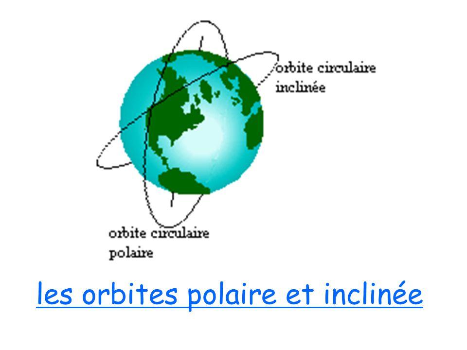 les orbites polaire et inclinée