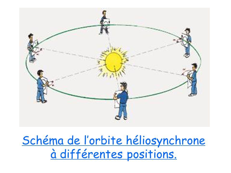 Schéma de l'orbite héliosynchrone à différentes positions.