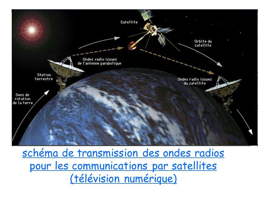 schéma de transmission des ondes radios pour les communications par satellites (télévision numérique)