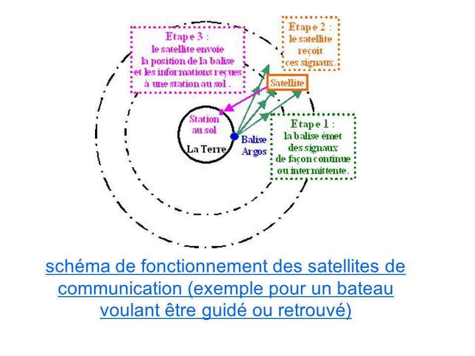 schéma de fonctionnement des satellites de communication (exemple pour un bateau voulant être guidé ou retrouvé)