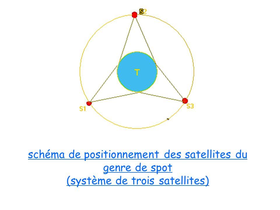 schéma de positionnement des satellites du genre de spot (système de trois satellites)