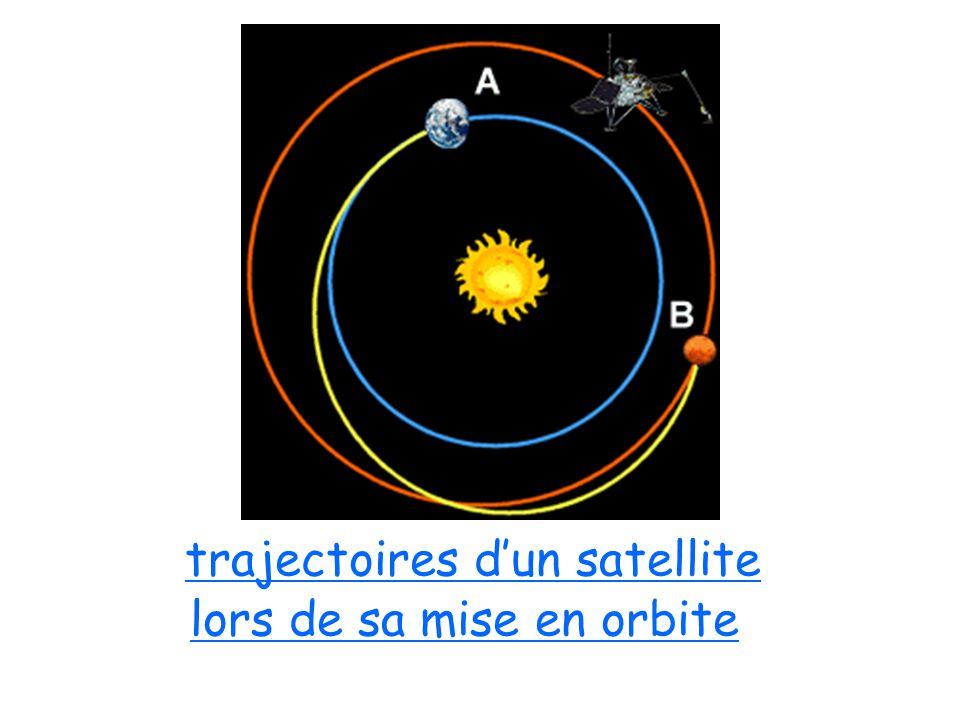 trajectoires d'un satellite lors de sa mise en orbite