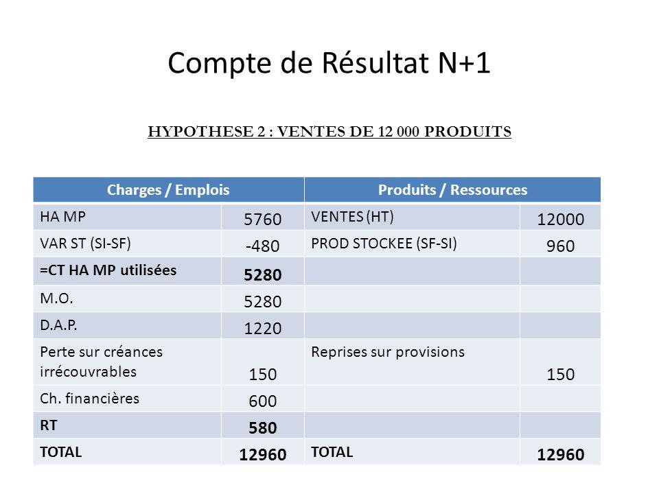 HYPOTHESE 2 : VENTES DE 12 000 PRODUITS